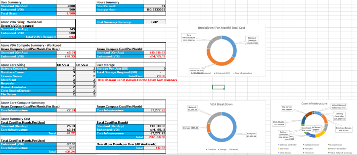 Cost Calculator spreadsheet for Citrix Cloud + Azure