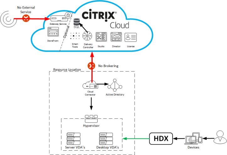 Citrix Cloud – Cloud Connector in-depth review  – WilkyIT