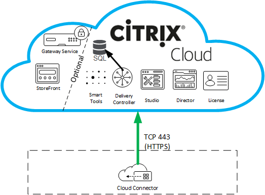 Citrix Cloud Connector – Firewall Considerations (including