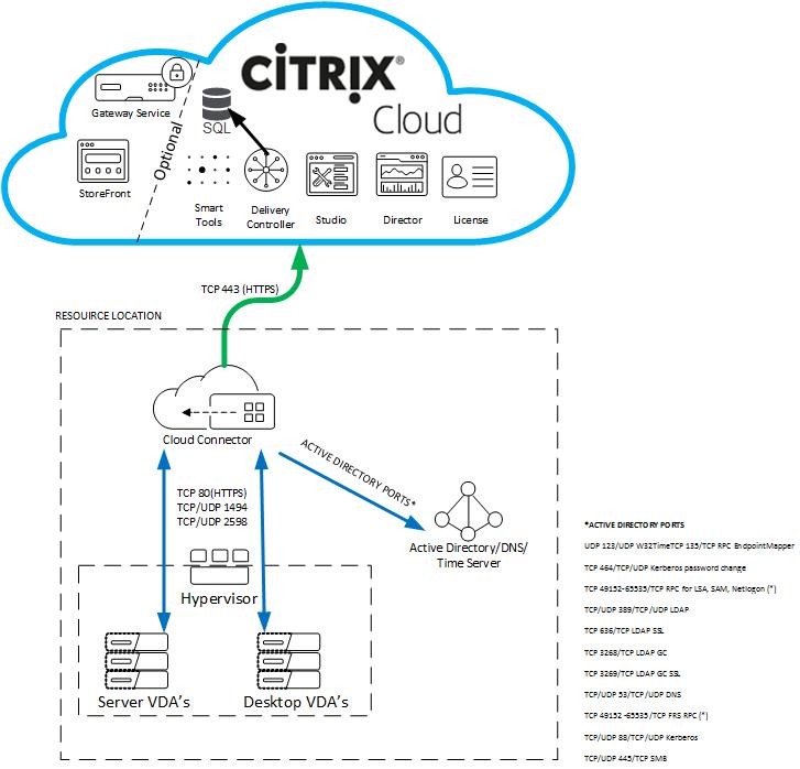 Citrix Port Diagram Worksheet Database