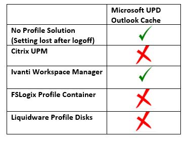 UPD_Chart